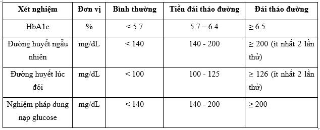 chi-so-duong-huyet-binh thuong-la-bao-nhieu